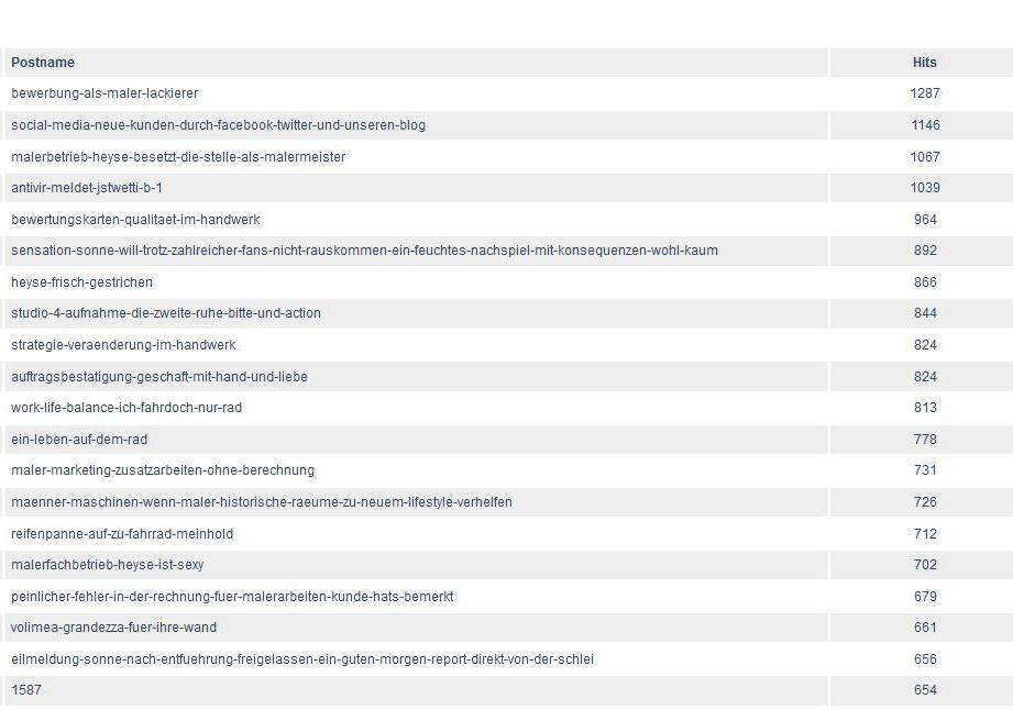 Top-20-Blogchart HEYSE