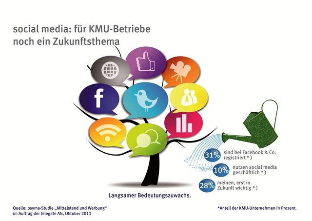 KMU_SozialeMedien