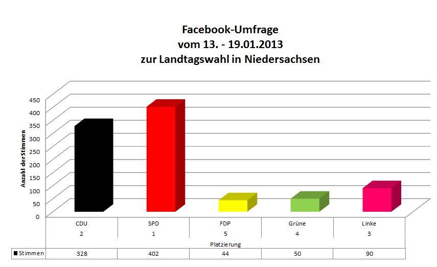 Umfrage Landtagswahl Heyse auf Facebook
