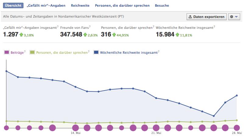 Monitoring Heyse Facebook Fanpage Monat Mai 2013 - Wichtige Daten