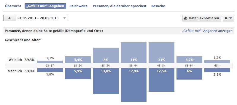 """""""Gefällt mir"""" - Angabe Heyse Fanpage 05.06.2013"""