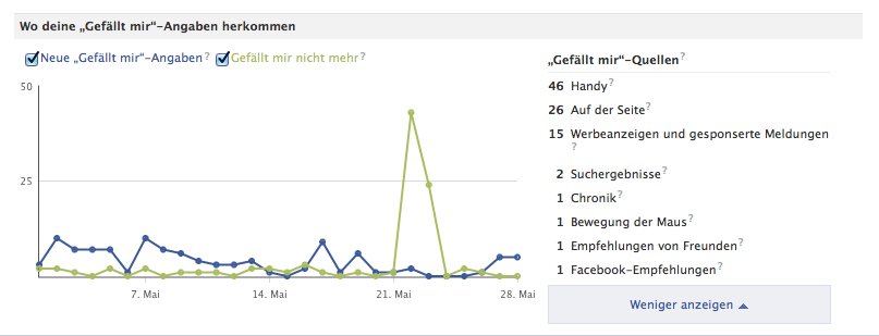 """Herkunft """"Gefällt mir"""" Angaben - Quellenangabe Maler Heyse Facebook Fanpage"""