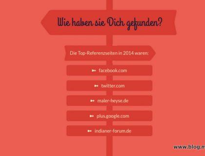 Jetpack Jahresrückblick 2014 - Top Referenzseiten die zu uns führten