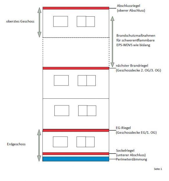 Vorläufige Empfehlung zur brandschutztechnischen Verbesserung von schwerentflammbaren WDVS mit EPS-Dämmstoffen